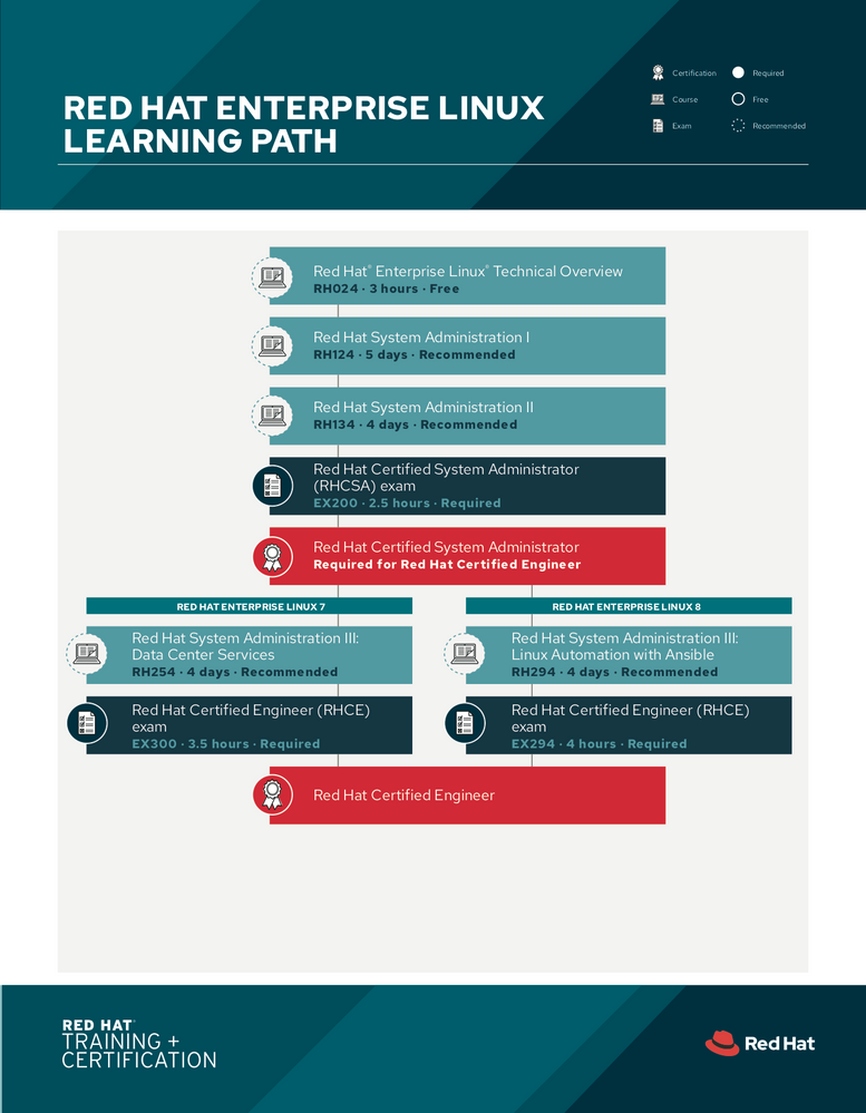 tr-red-hat-enterprise-linux-learning-path-f19025-201908-en.png