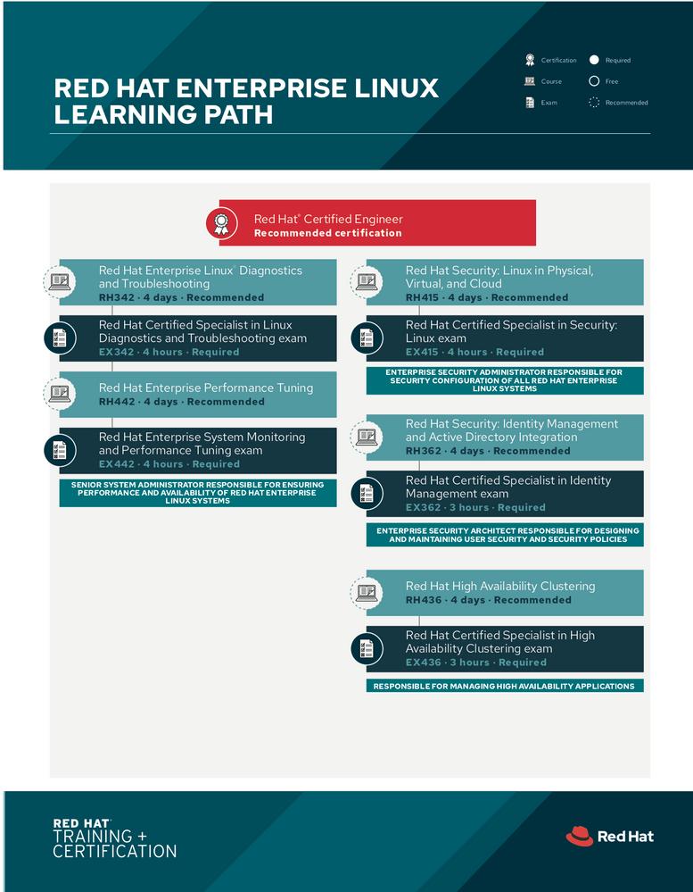 tr-red-hat-enterprise-linux-learning-path-f19025-201908-en1.png