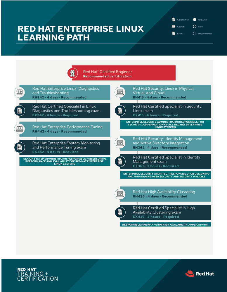 tr-red-hat-enterprise-linux-learning-path-f19025-201908-en1.png