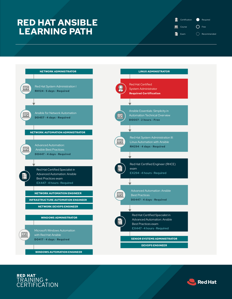 ansible learning path (1).png