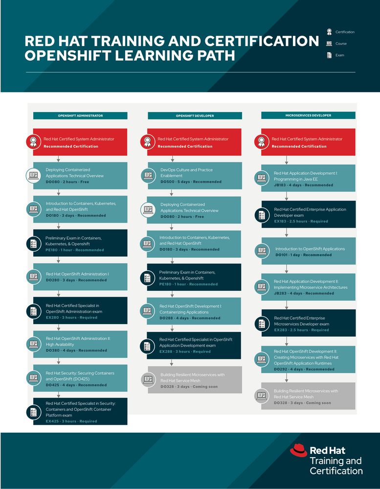 tr-red-hat-openshift-learning-path-infographic-f20967-201911-en (1).png