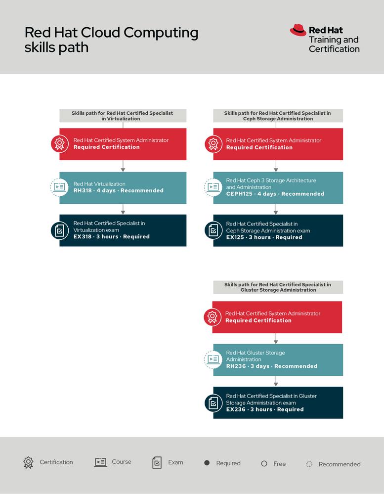 Red Hat Cloud Computing skills path.png