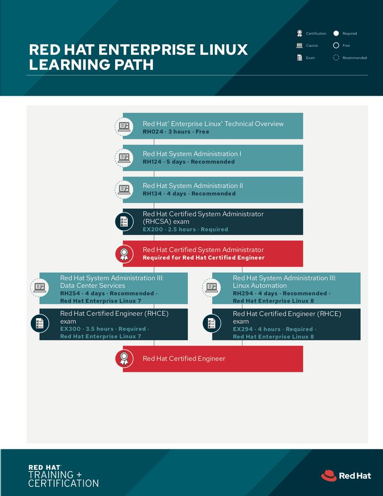 RHEL learning path.png